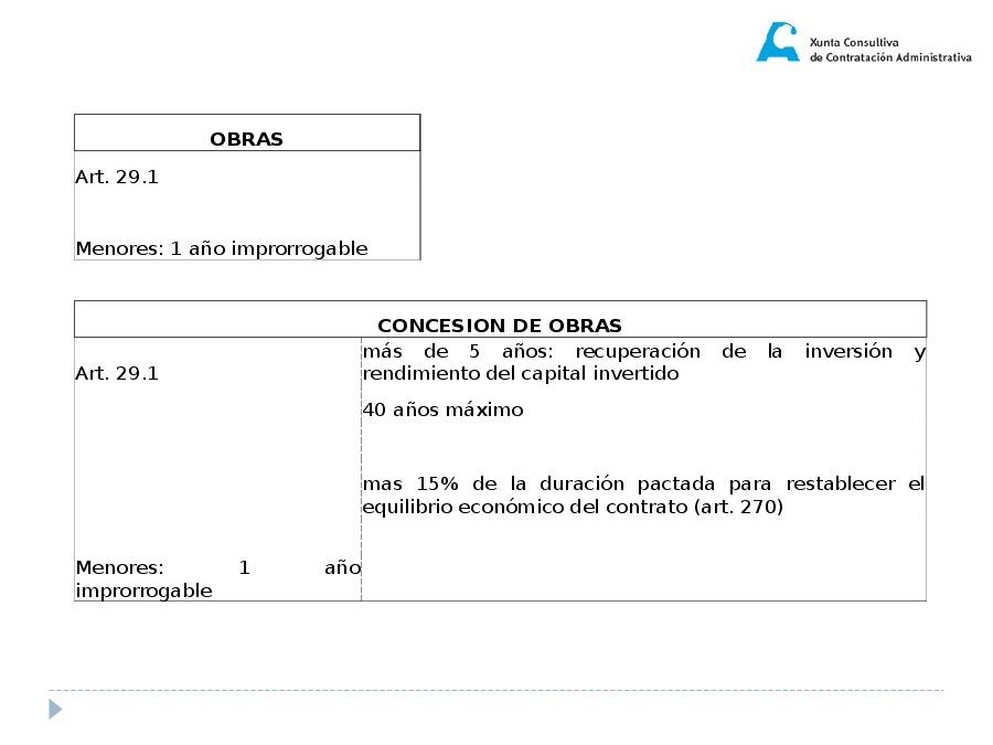Elementos estruturais dos contratos. Confección de pregos
